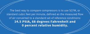 Comparing air compressors using SCFM (standard cubic feet per minute) is the best way to compare air compressors.