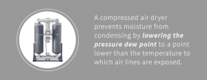 Air dryers lower pressure dew points to prevent moisture from condensing.