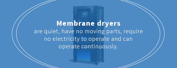 Membrane dryers do not require electricity to operate and can operate continuously
