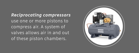 Reciprocating air compressors use one or more pistons to compress air