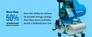 More than half of all industrial plant air systems have the ability to achieve greater energy savings